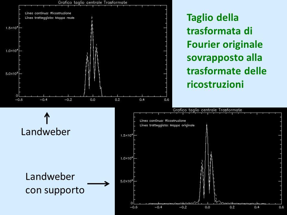 Taglio della trasformata di Fourier originale sovrapposto alla trasformate delle ricostruzioni Landweber Landweber con supporto