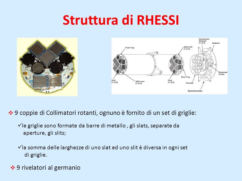 Struttura di RHESSI 9 coppie di Collimatori rotanti, ognuno è fornito di un set di griglie: le griglie sono formate da barre di metallo, gli slats, separate da aperture, gli slits; la somma delle larghezze di uno slat ed uno slit è diversa in ogni set di griglie.
