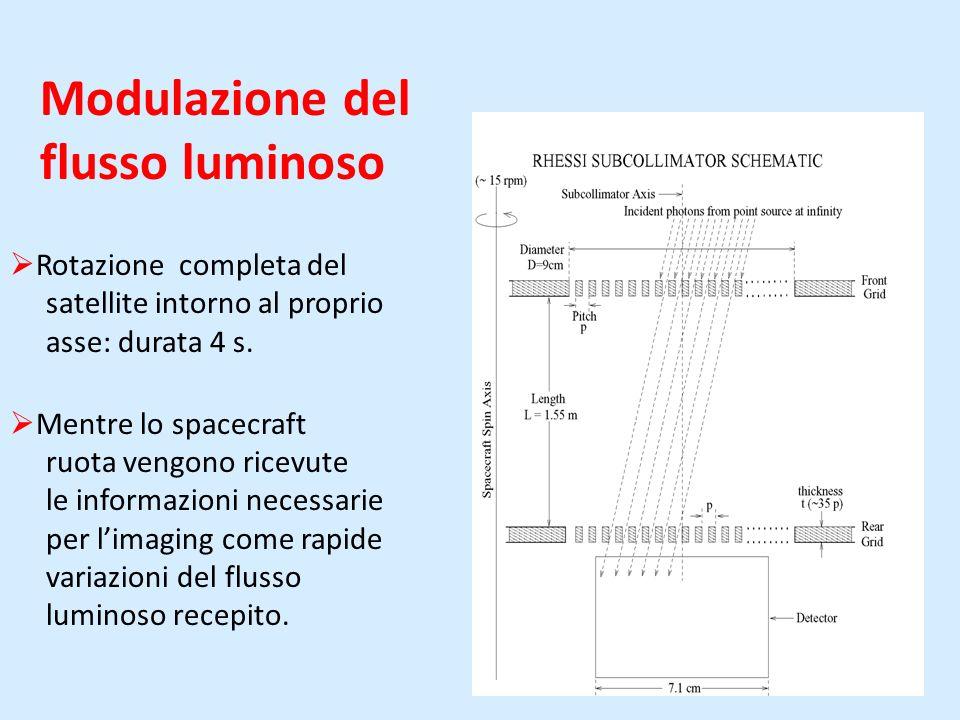 Modulazione del flusso luminoso Rotazione completa del satellite intorno al proprio asse: durata 4 s.