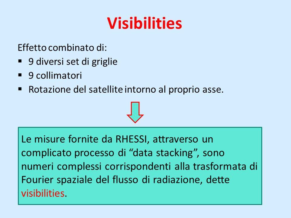Visibilities Effetto combinato di: 9 diversi set di griglie 9 collimatori Rotazione del satellite intorno al proprio asse. Le misure fornite da RHESSI