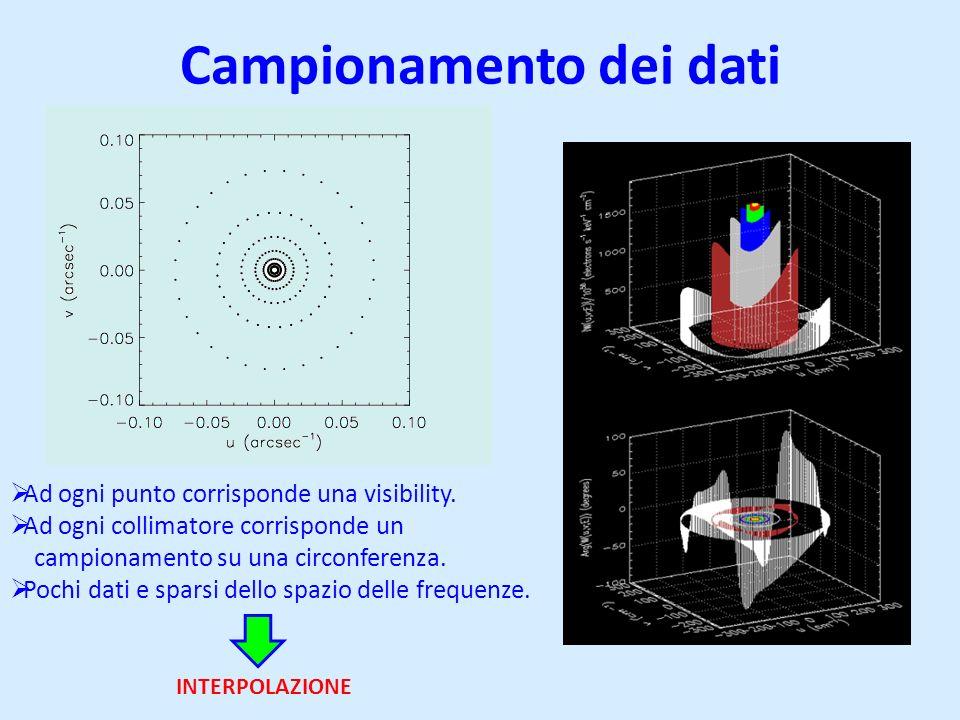 Campionamento dei dati Ad ogni punto corrisponde una visibility. Ad ogni collimatore corrisponde un campionamento su una circonferenza. Pochi dati e s