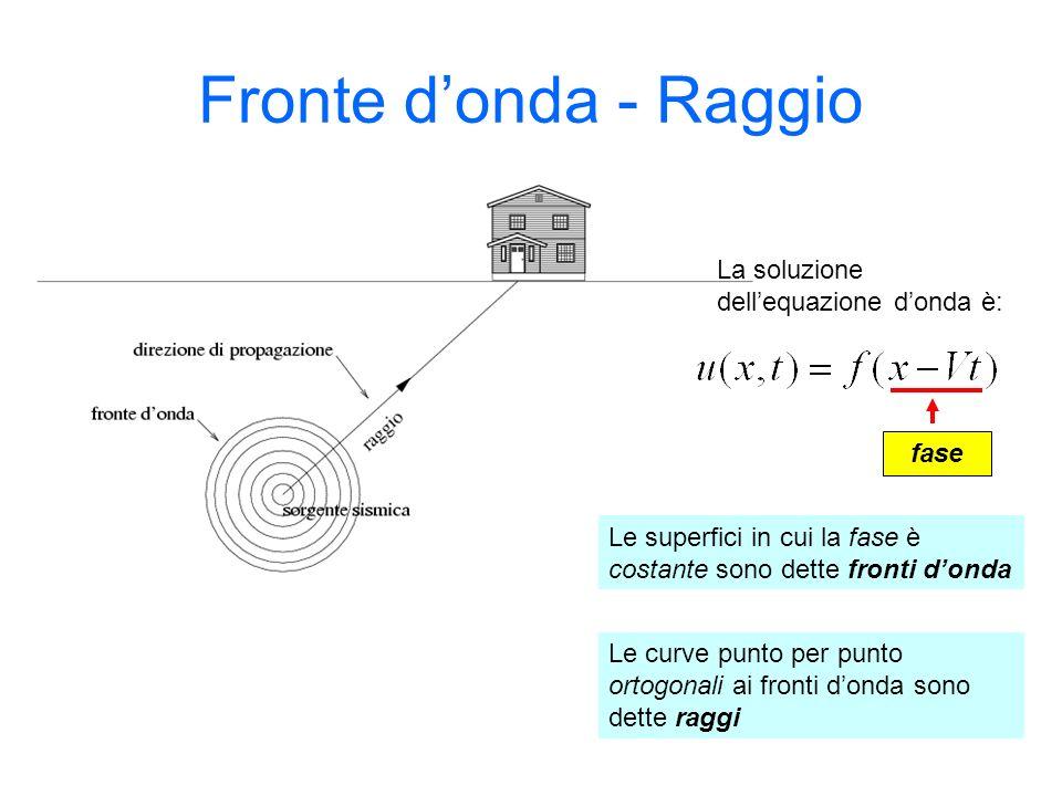 Fronte donda - Raggio La soluzione dellequazione donda è: fase Le superfici in cui la fase è costante sono dette fronti donda Le curve punto per punto