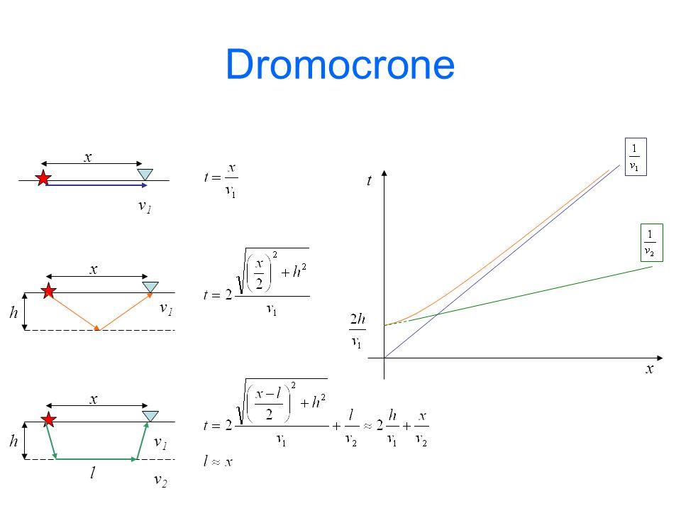 Dromocrone v1v1 x v1v1 h x v1v1 v2v2 l h x t x