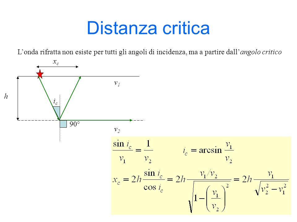 Distanza critica Londa rifratta non esiste per tutti gli angoli di incidenza, ma a partire dallangolo critico v1v1 h xcxc icic 90° v2v2