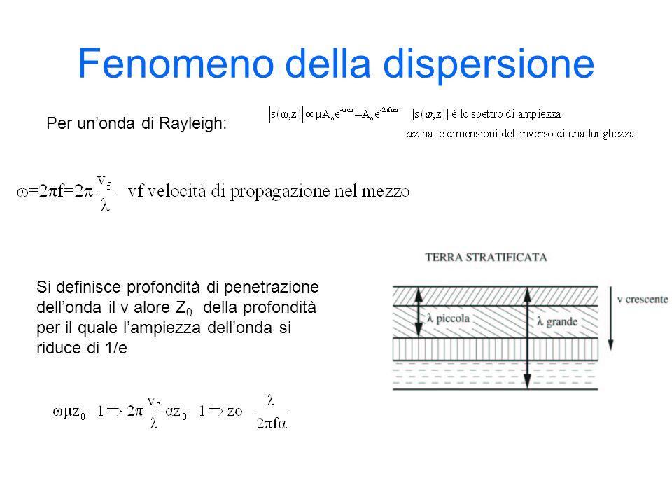 Fenomeno della dispersione Si definisce profondità di penetrazione dellonda il v alore Z 0 della profondità per il quale lampiezza dellonda si riduce