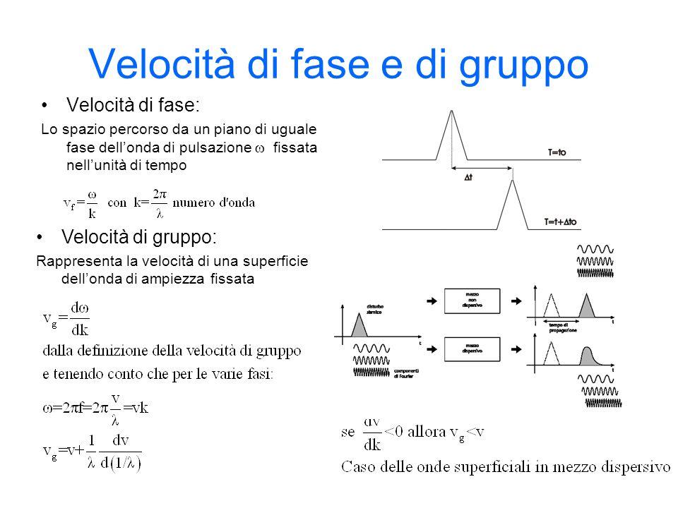 Velocità di fase e di gruppo Velocità di fase: Lo spazio percorso da un piano di uguale fase dellonda di pulsazione fissata nellunità di tempo Velocit