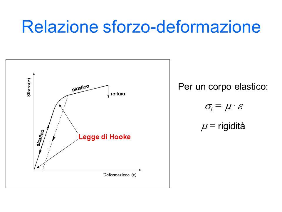 Relazione sforzo-deformazione elastic o plastico rottura Legge di Hooke Per un corpo elastico: t =. = rigidità