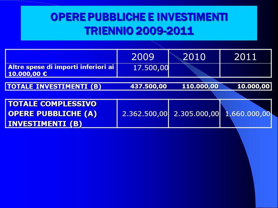 OPERE PUBBLICHE E INVESTIMENTI TRIENNIO 2009-2011 200920102011 Altre spese di importi inferiori ai 10.000,00 17.500,00 TOTALE INVESTIMENTI (B)437.500,00110.000,0010.000,00 TOTALE COMPLESSIVO OPERE PUBBLICHE (A) INVESTIMENTI (B) 2.362.500,002.305.000,001.660.000,00
