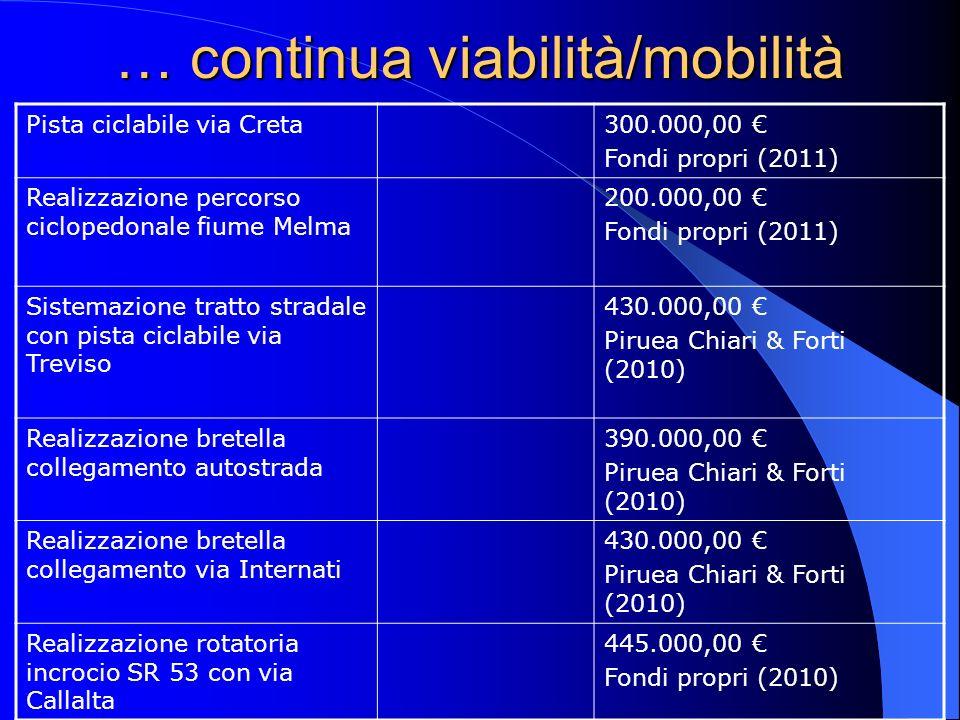 … continua viabilità/mobilità Pista ciclabile via Creta300.000,00 Fondi propri (2011) Realizzazione percorso ciclopedonale fiume Melma 200.000,00 Fondi propri (2011) Sistemazione tratto stradale con pista ciclabile via Treviso 430.000,00 Piruea Chiari & Forti (2010) Realizzazione bretella collegamento autostrada 390.000,00 Piruea Chiari & Forti (2010) Realizzazione bretella collegamento via Internati 430.000,00 Piruea Chiari & Forti (2010) Realizzazione rotatoria incrocio SR 53 con via Callalta 445.000,00 Fondi propri (2010)