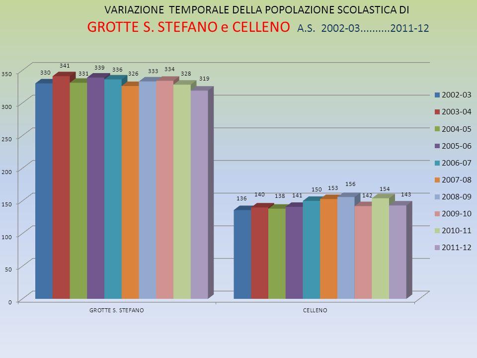 VARIAZIONE TEMPORALE DELLA POPOLAZIONE SCOLASTICA DI GROTTE S.