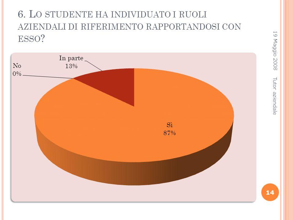6.L O STUDENTE HA INDIVIDUATO I RUOLI AZIENDALI DI RIFERIMENTO RAPPORTANDOSI CON ESSO .
