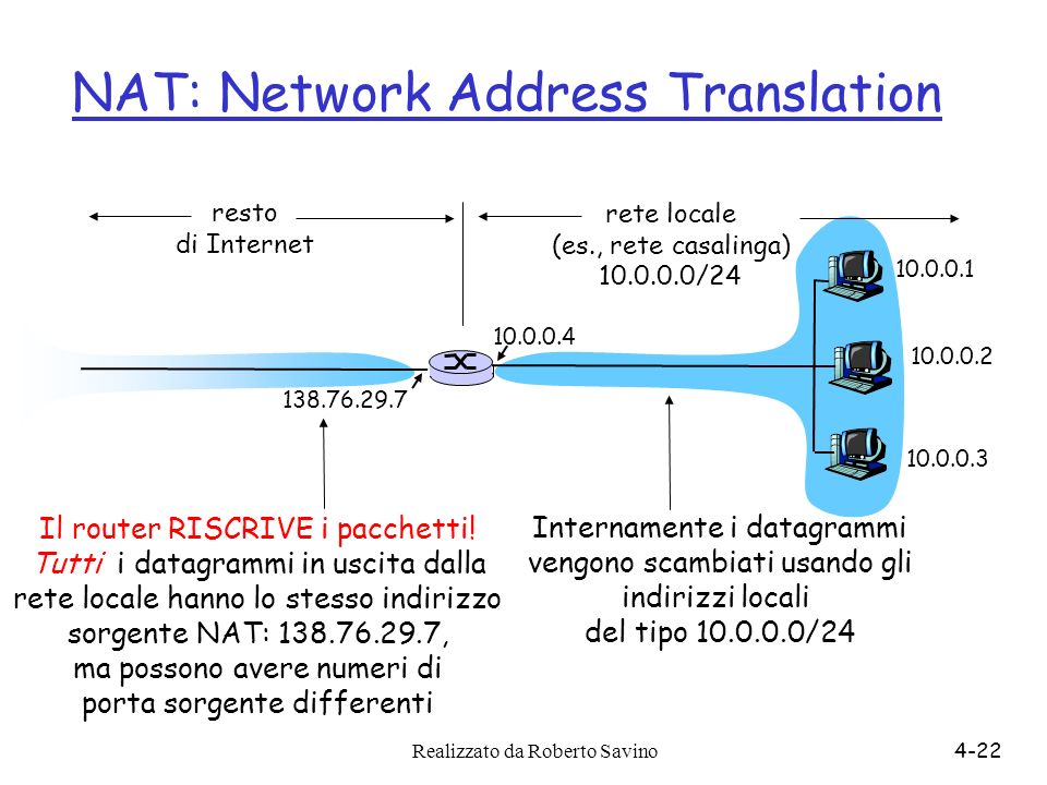 Realizzato da Roberto Savino4-22 NAT: Network Address Translation 10.0.0.1 10.0.0.2 10.0.0.3 10.0.0.4 138.76.29.7 rete locale (es., rete casalinga) 10