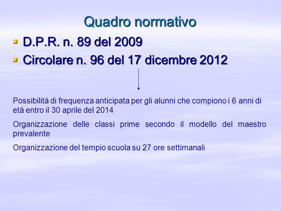 Quadro normativo D.P.R. n. 89 del 2009 D.P.R. n. 89 del 2009 Circolare n. 96 del 17 dicembre 2012 Circolare n. 96 del 17 dicembre 2012 Possibilità di