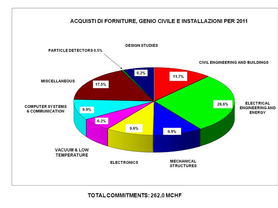 BUDGET 2011 CONTRIBUTI DEI 20 STATI MEMBRI in Franchi Svizzeri Germania19.10%213297300 Svezia 2.42% 27041400 Francia16.47% 183939750 Austria 2.14%2388