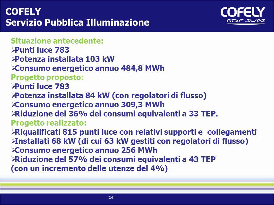 14 Situazione antecedente: Punti luce 783 Potenza installata 103 kW Consumo energetico annuo 484,8 MWh Progetto proposto: Punti luce 783 Potenza installata 84 kW (con regolatori di flusso) Consumo energetico annuo 309,3 MWh Riduzione del 36% dei consumi equivalenti a 33 TEP.