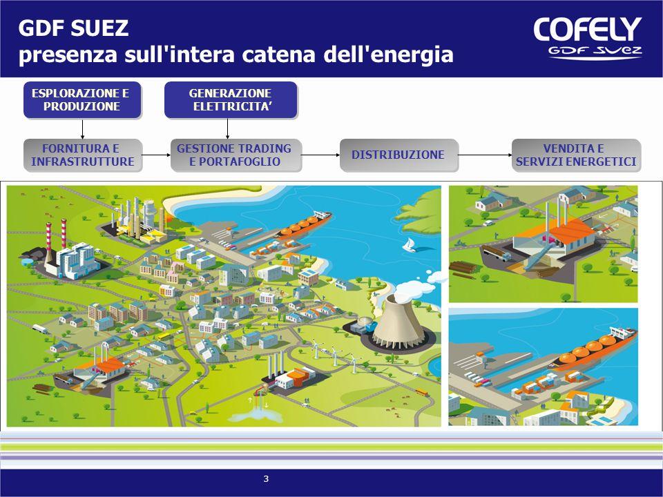 3 GDF SUEZ presenza sull intera catena dell energia GENERAZIONE ELETTRICITA GENERAZIONE ELETTRICITA FORNITURA E INFRASTRUTTURE FORNITURA E INFRASTRUTTURE VENDITA E SERVIZI ENERGETICI VENDITA E SERVIZI ENERGETICI DISTRIBUZIONE GESTIONE TRADING E PORTAFOGLIO GESTIONE TRADING E PORTAFOGLIO ESPLORAZIONE E PRODUZIONE ESPLORAZIONE E PRODUZIONE