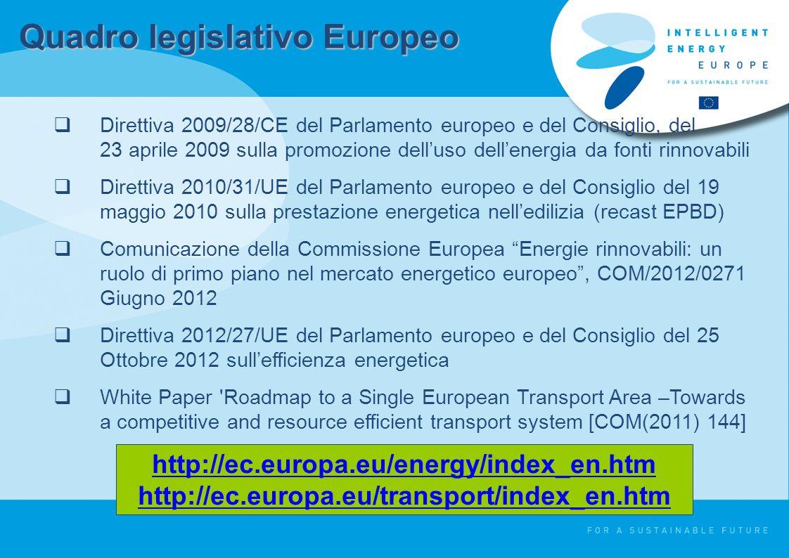 Quadro legislativo Europeo Direttiva 2009/28/CE del Parlamento europeo e del Consiglio, del 23 aprile 2009 sulla promozione delluso dellenergia da fonti rinnovabili Direttiva 2010/31/UE del Parlamento europeo e del Consiglio del 19 maggio 2010 sulla prestazione energetica nelledilizia (recast EPBD) Comunicazione della Commissione Europea Energie rinnovabili: un ruolo di primo piano nel mercato energetico europeo, COM/2012/0271 Giugno 2012 Direttiva 2012/27/UE del Parlamento europeo e del Consiglio del 25 Ottobre 2012 sullefficienza energetica White Paper Roadmap to a Single European Transport Area –Towards a competitive and resource efficient transport system [COM(2011) 144] http://ec.europa.eu/energy/index_en.htm http://ec.europa.eu/transport/index_en.htm