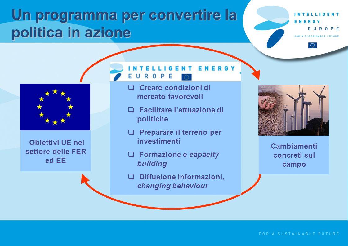 Un programma per convertire la politica in azione Cambiamenti concreti sul campo Obiettivi UE nel settore delle FER ed EE Creare condizioni di mercato favorevoli Facilitare lattuazione di politiche Preparare il terreno per investimenti Formazione e capacity building Diffusione informazioni, changing behaviour