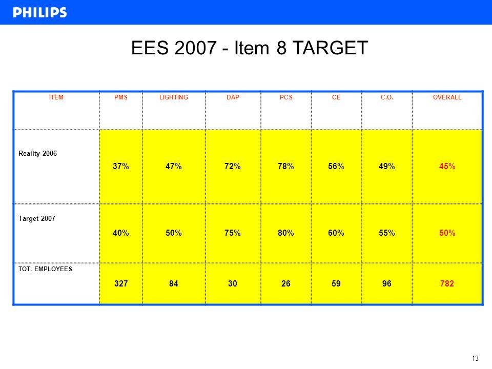 13 EES 2007 - Item 8 TARGET ITEM PMSLIGHTINGDAP PCS CEC.O.OVERALL Reality 2006 37%47%72%78%56%49%45% Target 2007 40% 50%75%80%60%55%50% TOT.