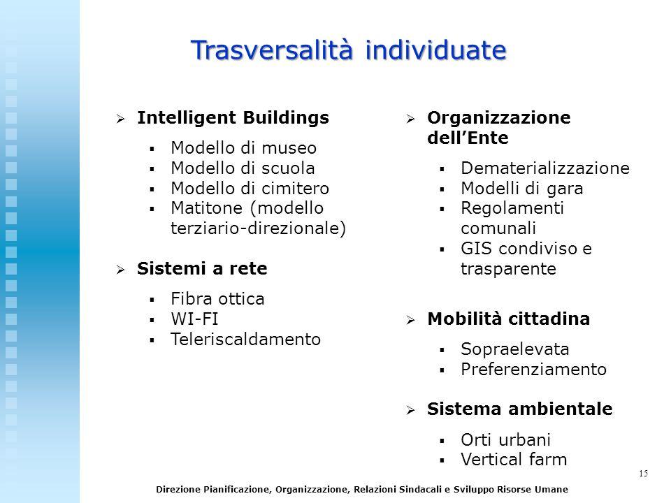 15 Direzione Pianificazione, Organizzazione, Relazioni Sindacali e Sviluppo Risorse Umane Intelligent Buildings Modello di museo Modello di scuola Mod
