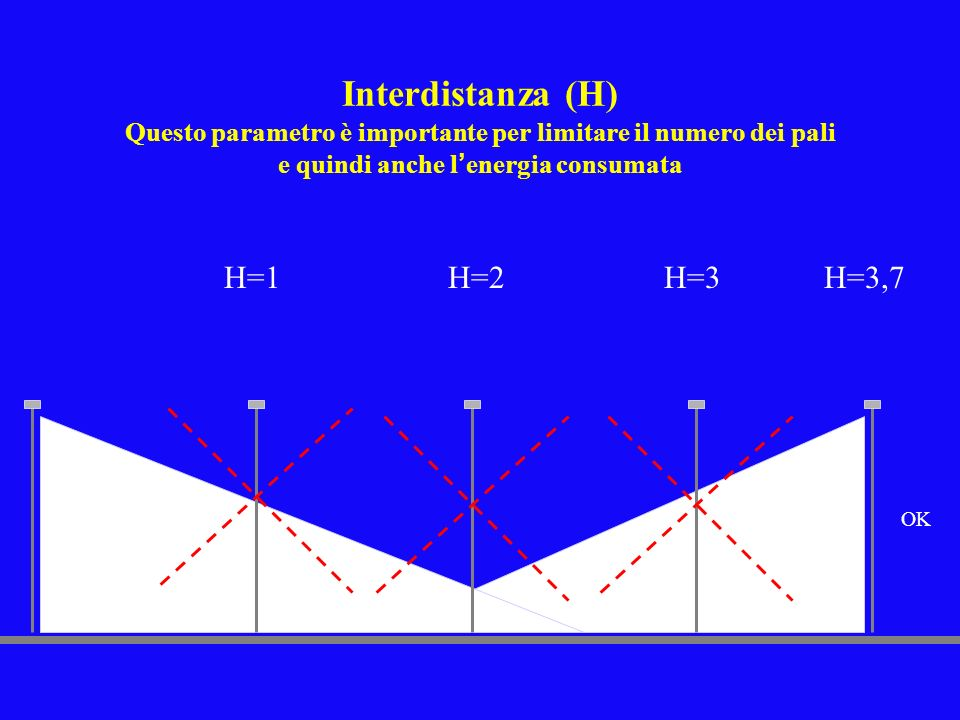 Interdistanza (H) Questo parametro è importante per limitare il numero dei pali e quindi anche l energia consumata H=1H=2H=3H=3,7 OK