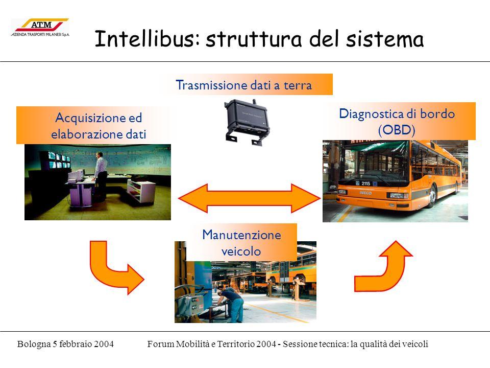 Bologna 5 febbraio 2004Forum Mobilità e Territorio 2004 - Sessione tecnica: la qualità dei veicoli Intellibus: struttura del sistema Diagnostica di bordo (OBD) Acquisizione ed elaborazione dati Manutenzione veicolo Trasmissione dati a terra