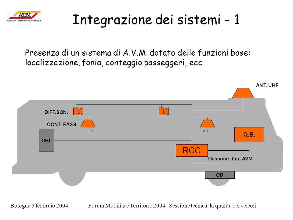 Bologna 5 febbraio 2004Forum Mobilità e Territorio 2004 - Sessione tecnica: la qualità dei veicoli Integrazione dei sistemi - 1 Presenza di un sistema di A.V.M.