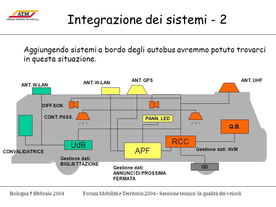 Bologna 5 febbraio 2004Forum Mobilità e Territorio 2004 - Sessione tecnica: la qualità dei veicoli Integrazione dei sistemi - 2 Aggiungendo sistemi a bordo degli autobus avremmo potuto trovarci in questa situazione.