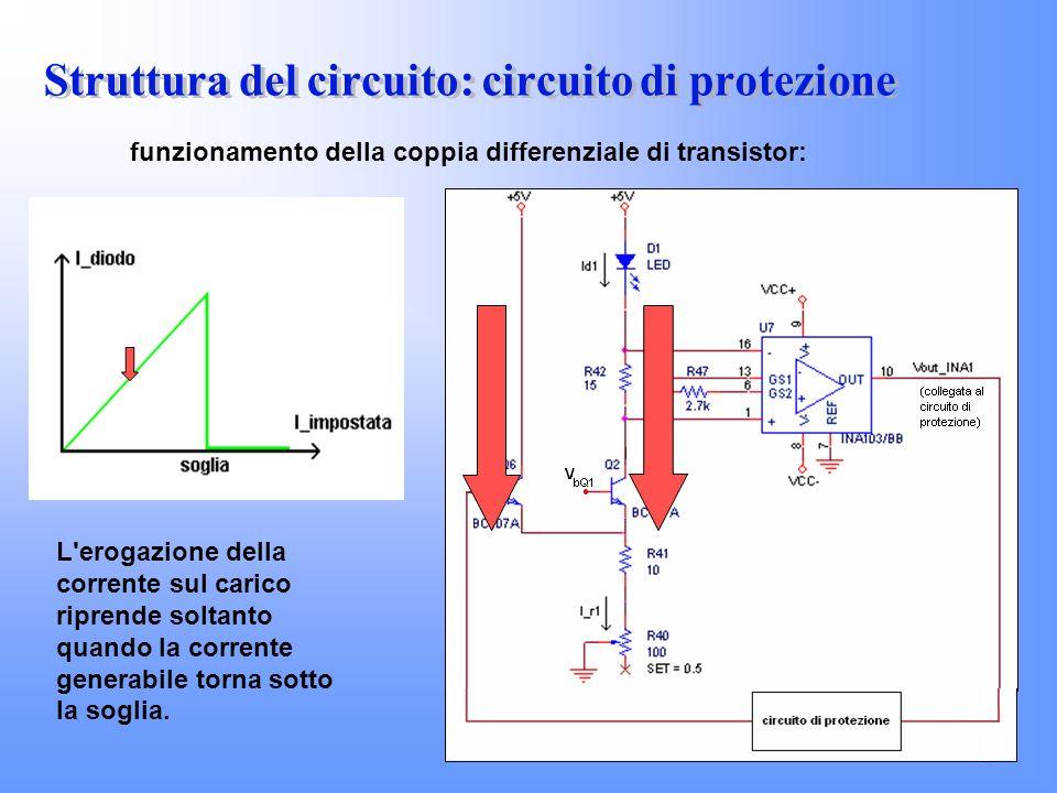 funzionamento della coppia differenziale di transistor: L'erogazione della corrente sul carico riprende soltanto quando la corrente generabile torna s