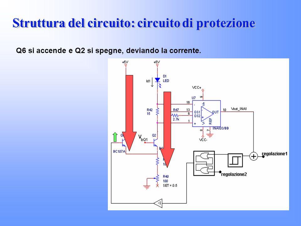 Q6 si accende e Q2 si spegne, deviando la corrente.