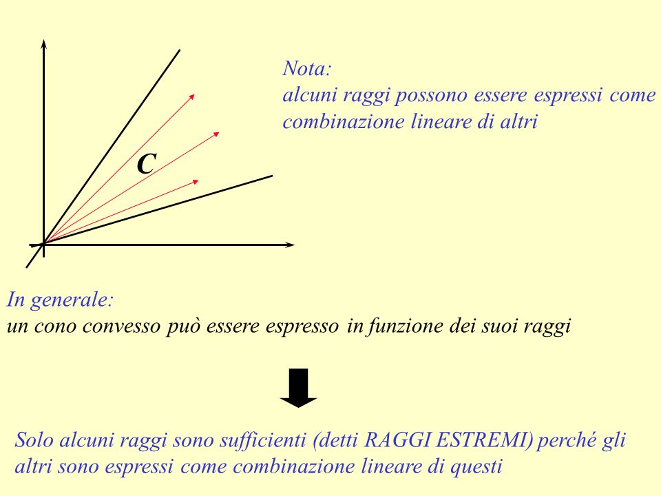 In generale: un cono convesso può essere espresso in funzione dei suoi raggi C Solo alcuni raggi sono sufficienti (detti RAGGI ESTREMI) perché gli alt