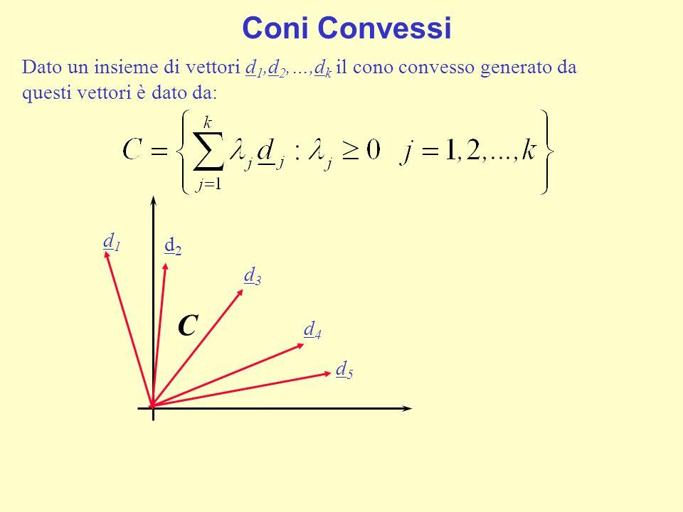 Cono poliedrale Il CONO POLIEDRALE è un particolare tipo di cono definito dallintersezione di un numero finito di semispazi che passano per lorigine ed è descritto tramite il sistema: