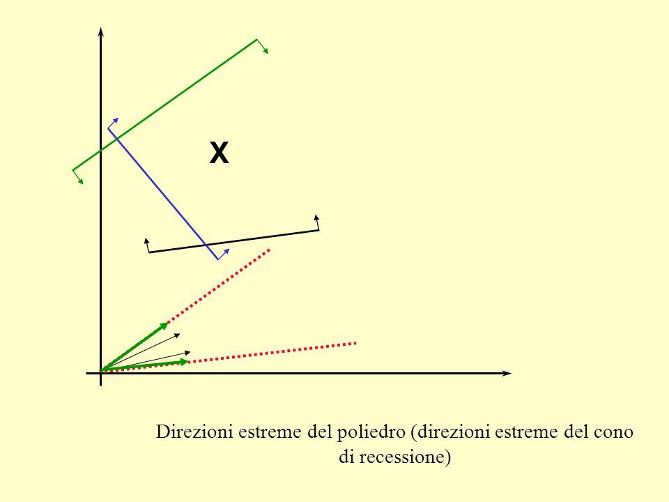 Teorema (di rappresentazione di poliedri) (no dim.) Dato un poliedro X non vuoto con punti estremi e direzioni estreme Ogni punto x X può essere espresso come combinazione convessa dei punti estremi di X e combinazione lineare non negativa delle sue direzioni estreme: