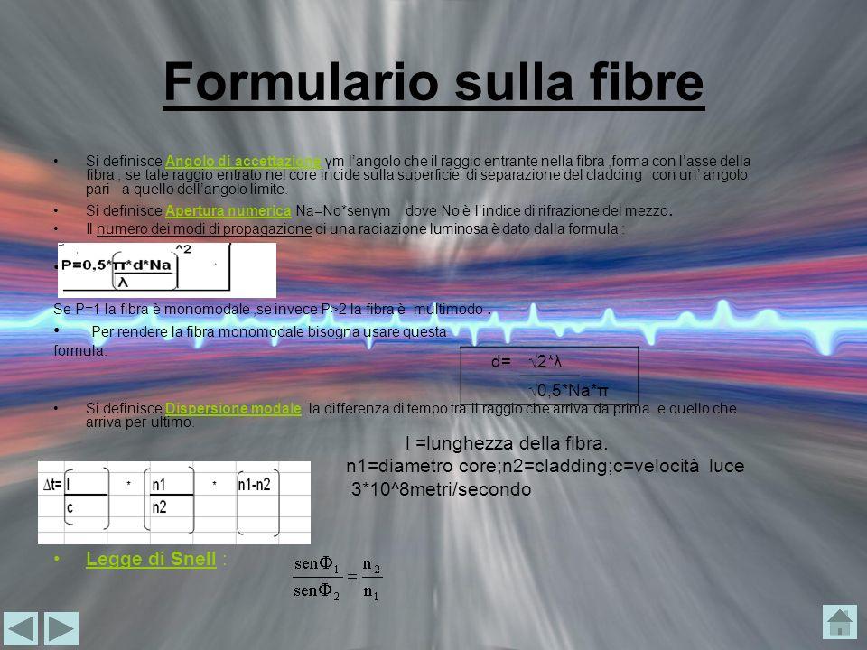 Formulario sulla fibre Si definisce Angolo di accettazione γm langolo che il raggio entrante nella fibra,forma con lasse della fibra, se tale raggio e