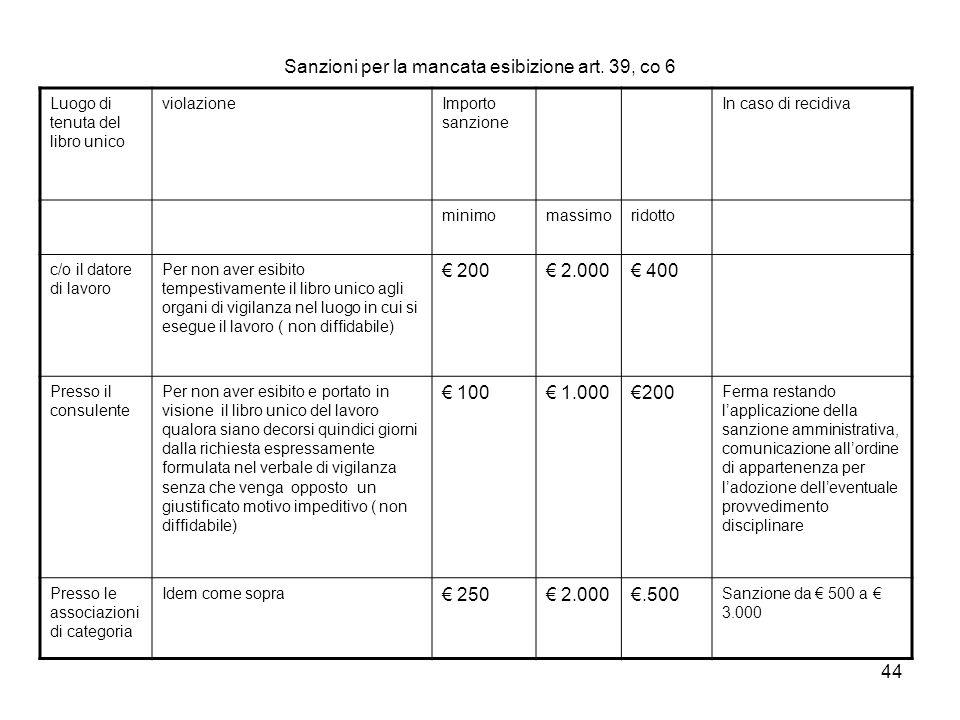 44 Sanzioni per la mancata esibizione art. 39, co 6 Luogo di tenuta del libro unico violazioneImporto sanzione In caso di recidiva minimomassimoridott