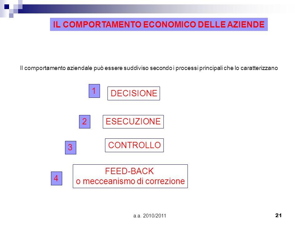 a.a. 2010/201121 IL COMPORTAMENTO ECONOMICO DELLE AZIENDE Il comportamento aziendale può essere suddiviso secondo i processi principali che lo caratte