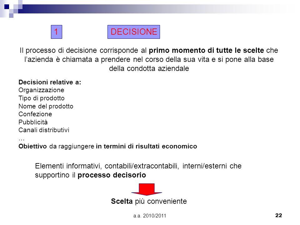 a.a. 2010/201122 DECISIONE1 Il processo di decisione corrisponde al primo momento di tutte le scelte che lazienda è chiamata a prendere nel corso dell