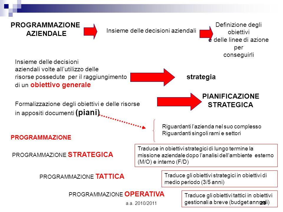 a.a. 2010/201123 PROGRAMMAZIONE AZIENDALE Insieme delle decisioni aziendali Insieme delle decisioni aziendali volte allutilizzo delle risorse possedut