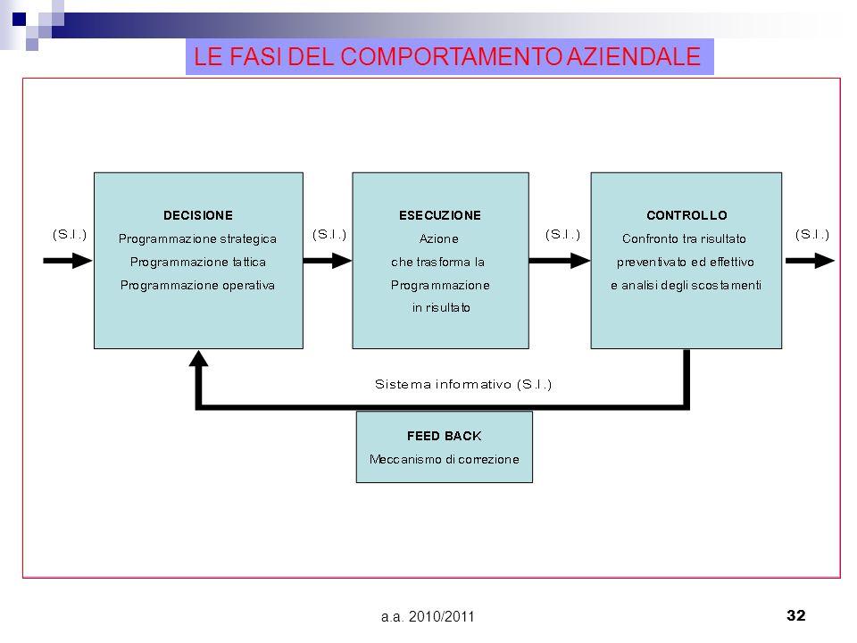 a.a. 2010/201132 Le fasi del comportamento aziendale LE FASI DEL COMPORTAMENTO AZIENDALE