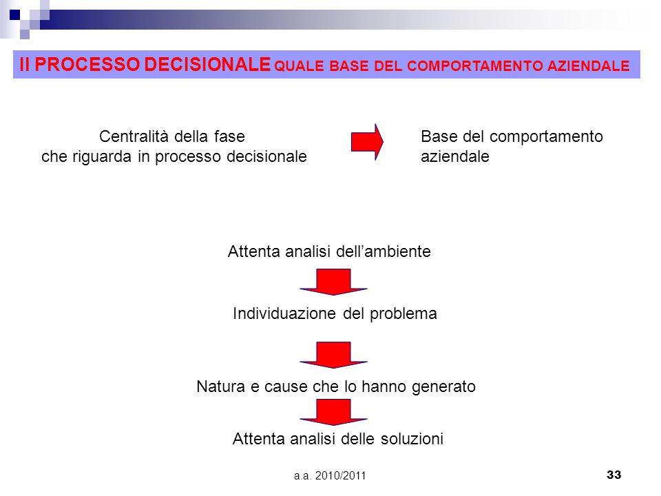 a.a. 2010/201133 Il PROCESSO DECISIONALE QUALE BASE DEL COMPORTAMENTO AZIENDALE Centralità della fase che riguarda in processo decisionale Base del co