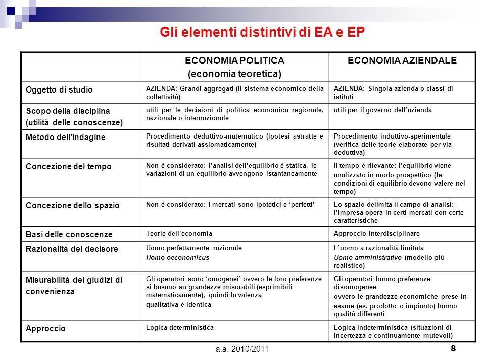 a.a. 2010/20118 ECONOMIA POLITICA (economia teoretica) ECONOMIA AZIENDALE Oggetto di studio AZIENDA: Grandi aggregati (il sistema economico della coll