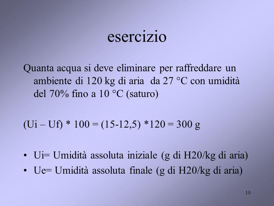 10 esercizio Quanta acqua si deve eliminare per raffreddare un ambiente di 120 kg di aria da 27 °C con umidità del 70% fino a 10 °C (saturo) (Ui – Uf)
