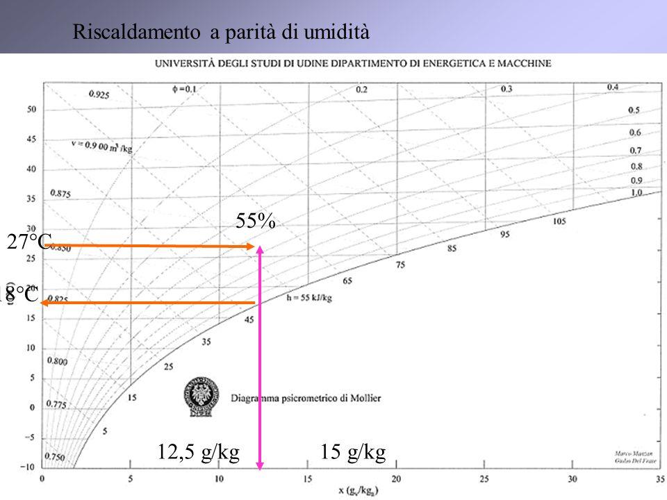 11 12,5 g/kg15 g/kg 18°C 55% Riscaldamento a parità di umidità 27°C