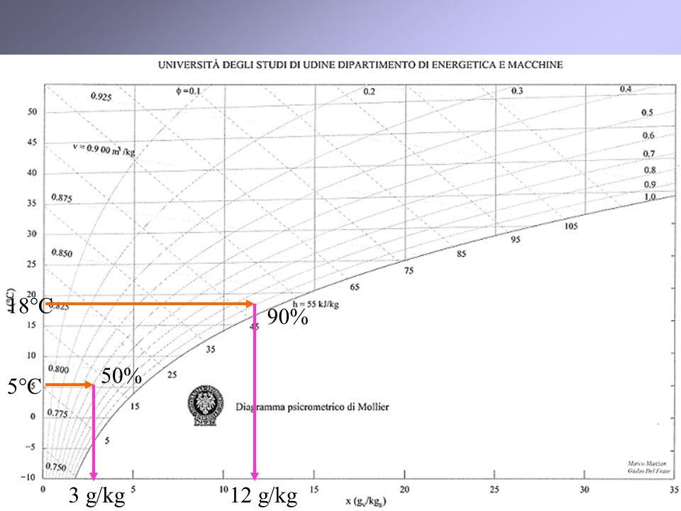 14 90% 50% 3 g/kg12 g/kg 5°C 18°C