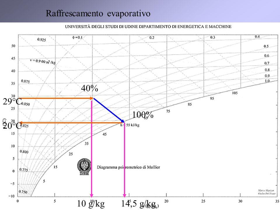 21 10 g/kg14,5 g/kg 29°C 20°C Raffrescamento evaporativo 40% 100%