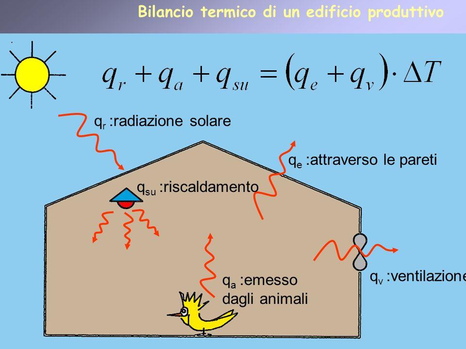 25 q r :radiazione solare q e :attraverso le pareti q a :emesso dagli animali q v :ventilazione q su :riscaldamento Bilancio termico di un edificio pr
