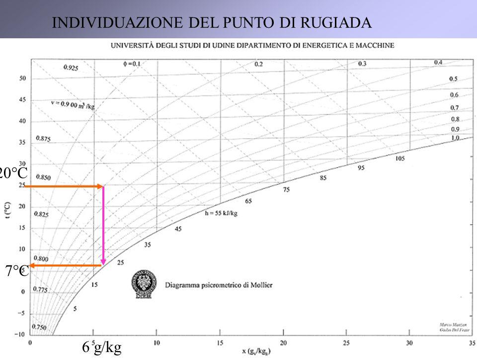 6 6 g/kg 7°C 20°C INDIVIDUAZIONE DEL PUNTO DI RUGIADA