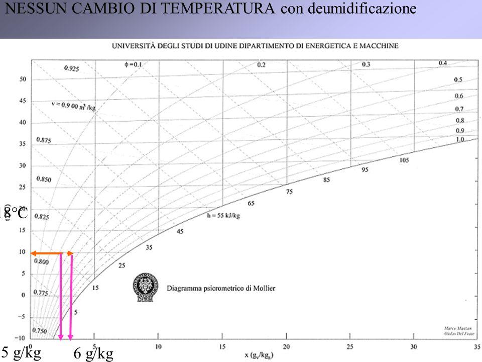 8 5 g/kg 6 g/kg 18°C NESSUN CAMBIO DI TEMPERATURA con deumidificazione
