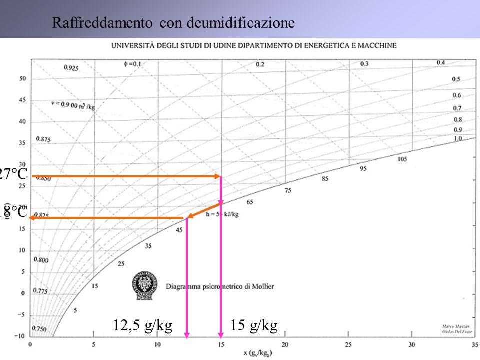 9 12,5 g/kg15 g/kg 18°C 27°C Raffreddamento con deumidificazione