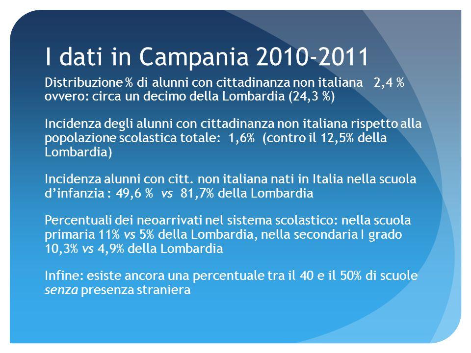 I dati in Campania 2010-2011 Distribuzione % di alunni con cittadinanza non italiana 2,4 % ovvero: circa un decimo della Lombardia (24,3 %) Incidenza degli alunni con cittadinanza non italiana rispetto alla popolazione scolastica totale: 1,6% (contro il 12,5% della Lombardia) Incidenza alunni con citt.